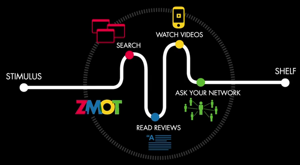 ZMOT for Talent Acquisition