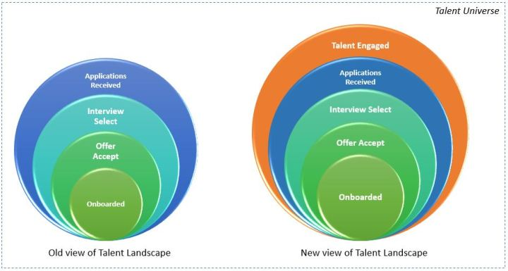 New age Recruitment Funnel